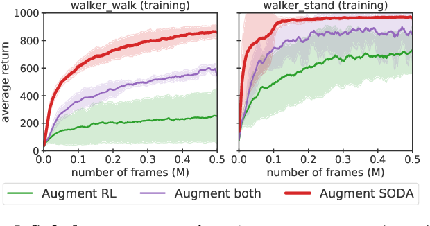 Figure 4 for Generalization in Reinforcement Learning by Soft Data Augmentation