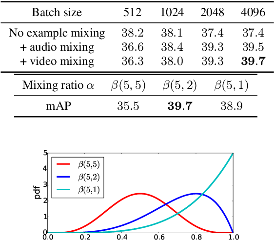 Figure 4 for Multimodal Self-Supervised Learning of General Audio Representations