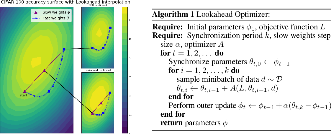 Figure 1 for Lookahead Optimizer: k steps forward, 1 step back