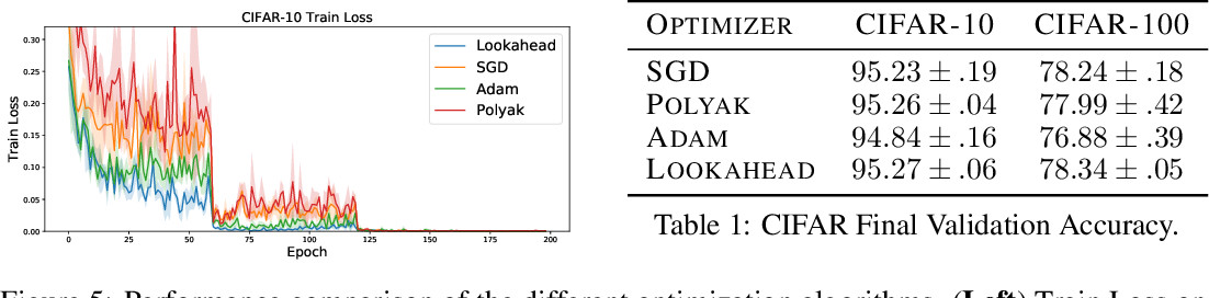 Figure 2 for Lookahead Optimizer: k steps forward, 1 step back