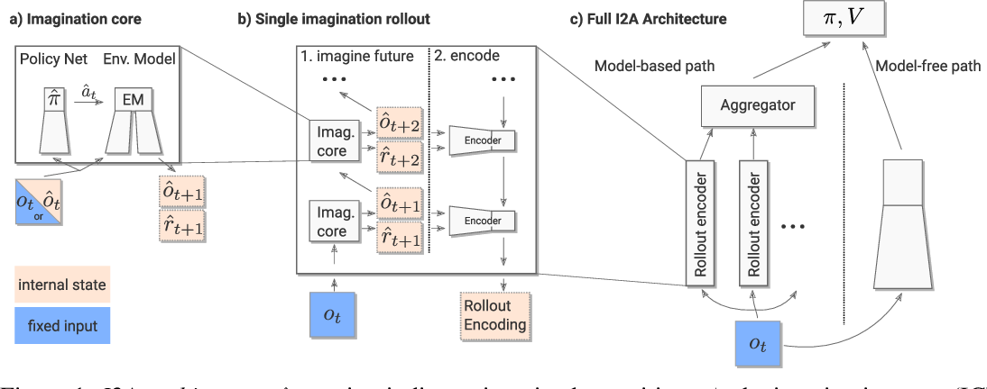 Figure 1 for Imagination-Augmented Agents for Deep Reinforcement Learning