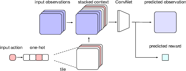 Figure 2 for Imagination-Augmented Agents for Deep Reinforcement Learning