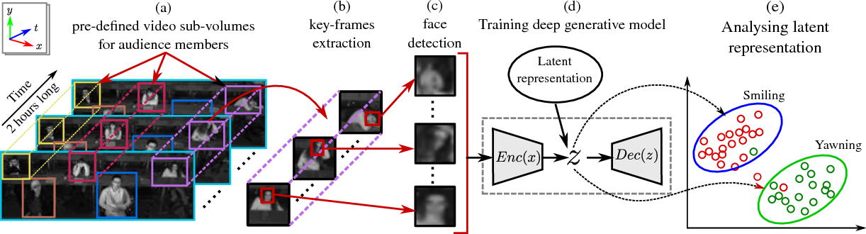 Figure 1 for Unsupervised Deep Representations for Learning Audience Facial Behaviors