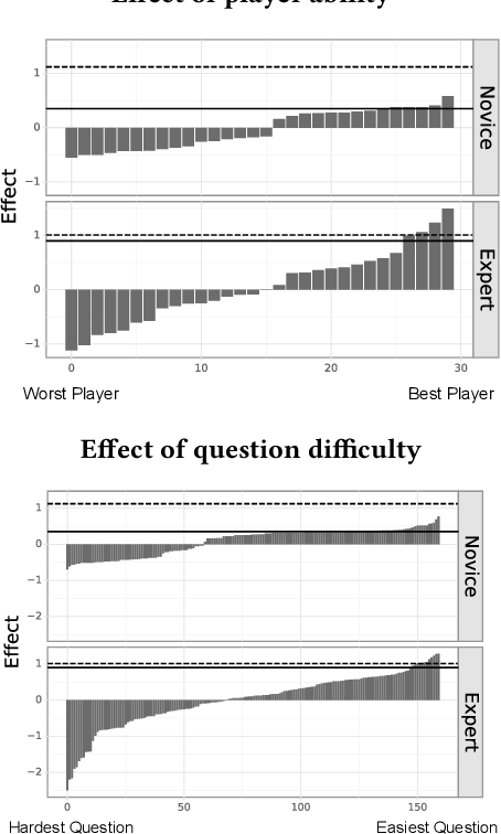 Figure 4 for What can AI do for me: Evaluating Machine Learning Interpretations in Cooperative Play