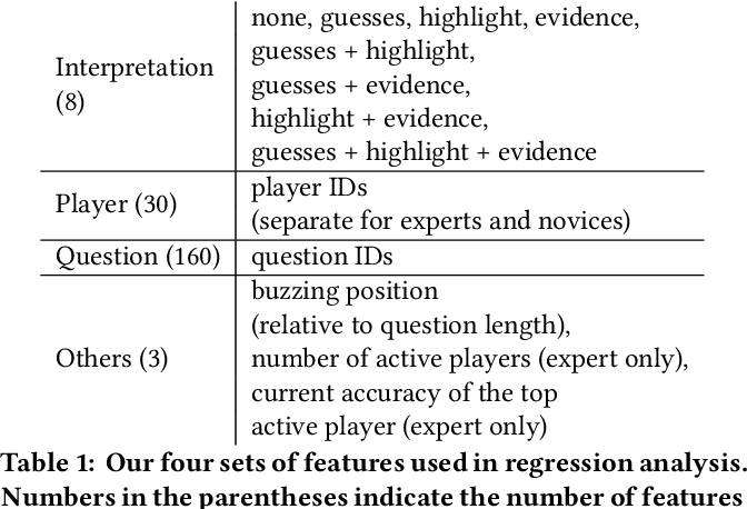 Figure 2 for What can AI do for me: Evaluating Machine Learning Interpretations in Cooperative Play