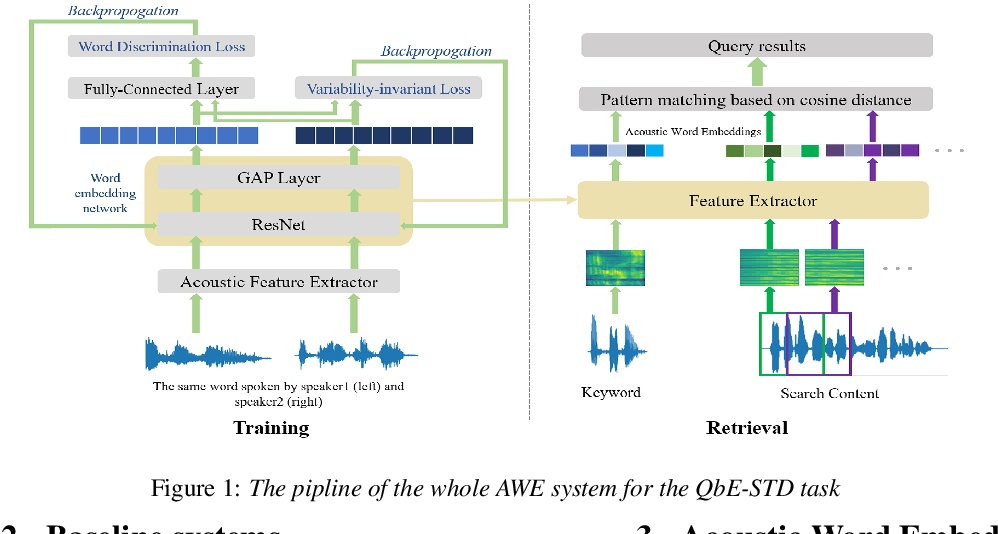 Figure 1 for Acoustic Word Embedding System for Code-Switching Query-by-example Spoken Term Detection