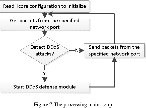 Figure 7 from Study on DDoS attacks based on DPDK in cloud computing