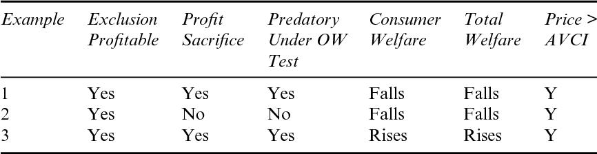PDF] The Law and Economics of Predatory Pricing - Semantic Scholar