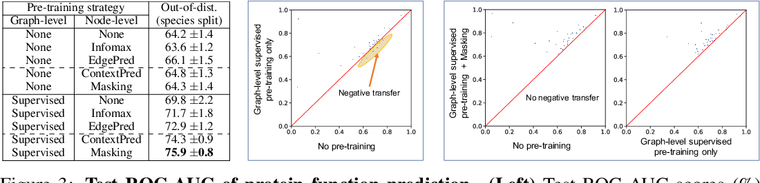 Figure 2 for Pre-training Graph Neural Networks