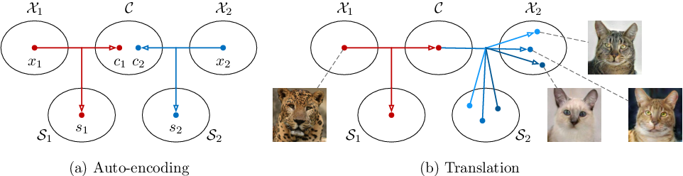 Figure 1 for Multimodal Unsupervised Image-to-Image Translation