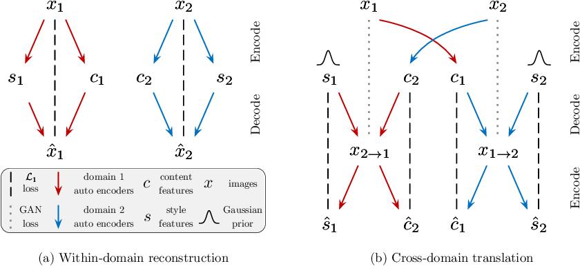 Figure 3 for Multimodal Unsupervised Image-to-Image Translation