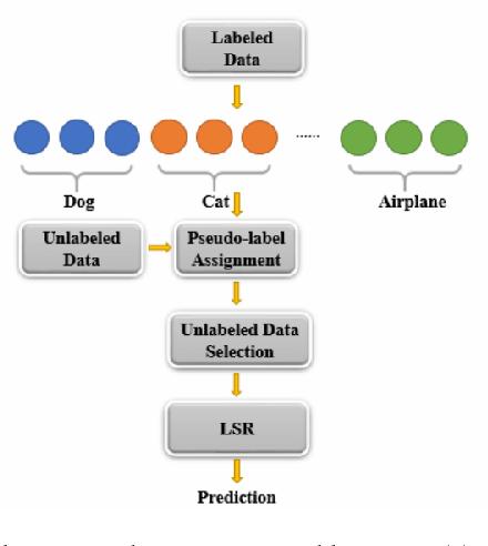 Figure 1 for Semi-supervised learning via Feedforward-Designed Convolutional Neural Networks