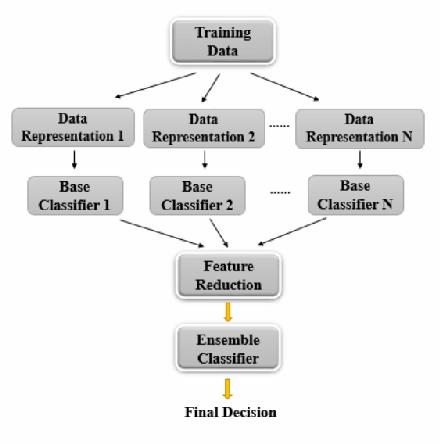 Figure 3 for Semi-supervised learning via Feedforward-Designed Convolutional Neural Networks