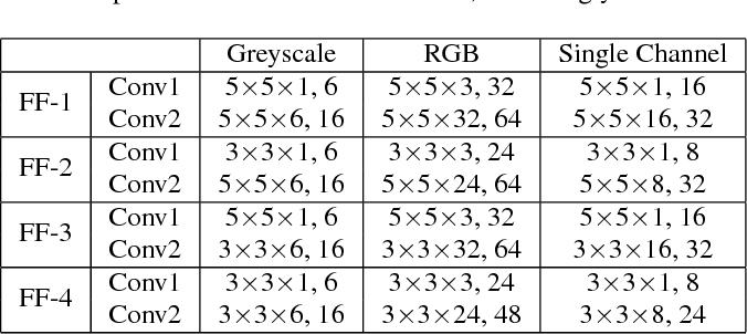 Figure 2 for Semi-supervised learning via Feedforward-Designed Convolutional Neural Networks