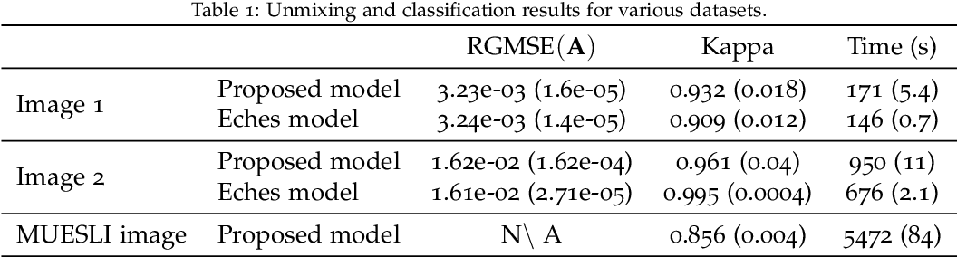 Figure 2 for Hierarchical Bayesian image analysis: from low-level modeling to robust supervised learning