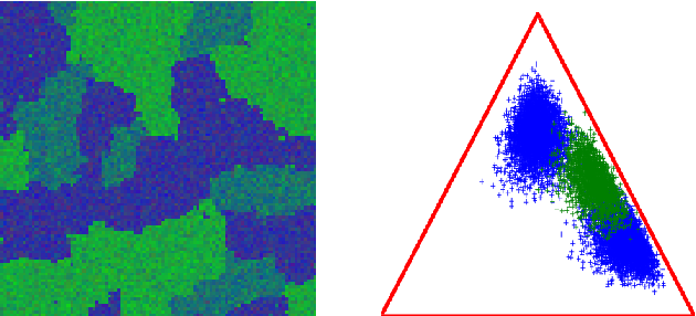 Figure 4 for Hierarchical Bayesian image analysis: from low-level modeling to robust supervised learning