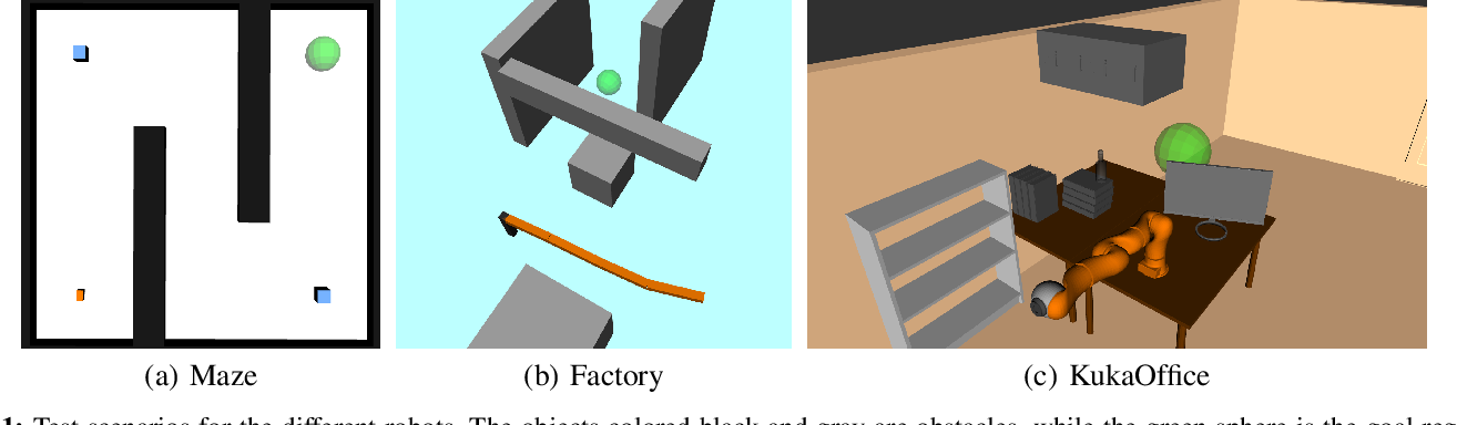 Figure 1 for Non-Linearity Measure for POMDP-based Motion Planning