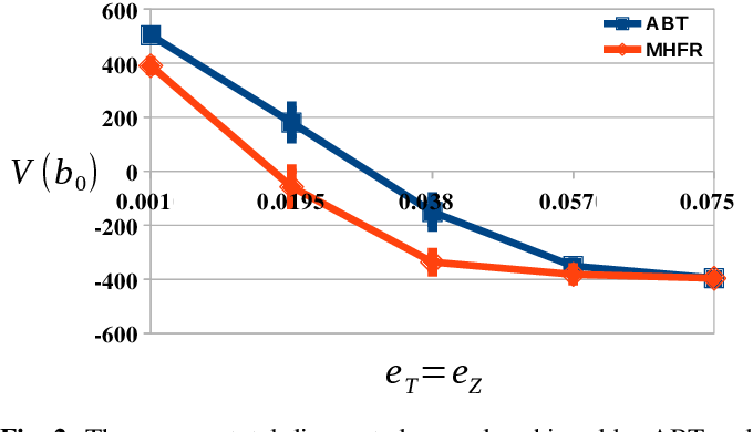 Figure 2 for Non-Linearity Measure for POMDP-based Motion Planning