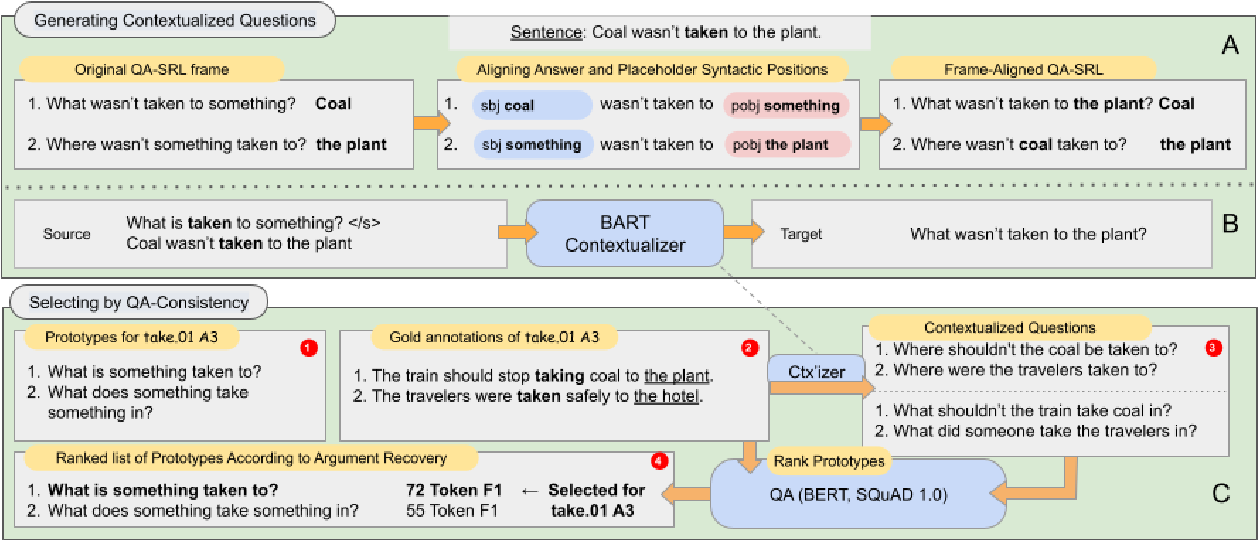 Figure 3 for Asking It All: Generating Contextualized Questions for any Semantic Role