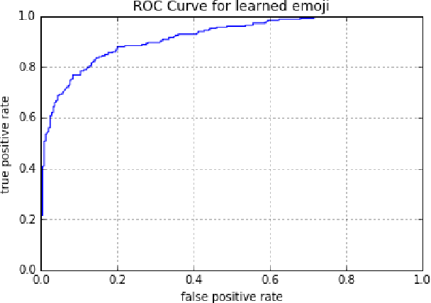 Figure 2 for emoji2vec: Learning Emoji Representations from their Description