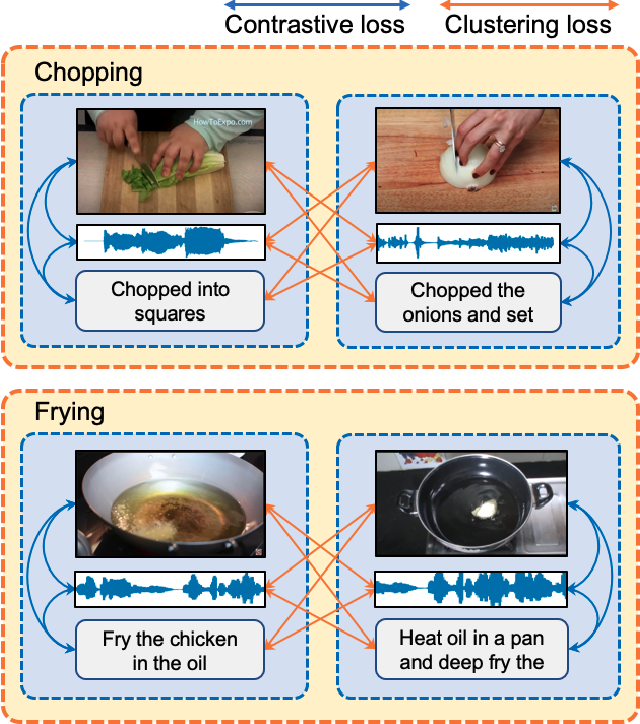 Figure 1 for Multimodal Clustering Networks for Self-supervised Learning from Unlabeled Videos