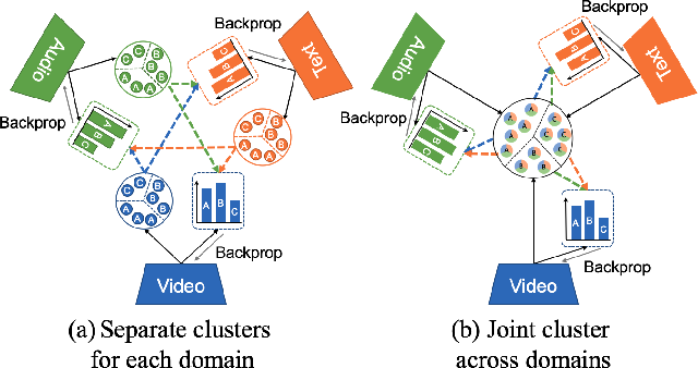 Figure 3 for Multimodal Clustering Networks for Self-supervised Learning from Unlabeled Videos