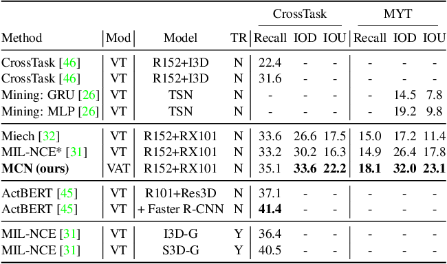 Figure 4 for Multimodal Clustering Networks for Self-supervised Learning from Unlabeled Videos