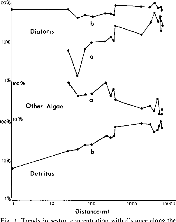 Fig . 2 . Trends in seston concentration with distance along the outlet stream on 3 April, 1975 (curve a) and 24 April (curve b) . Units have been scaled to percentages of the maximum value for each category .