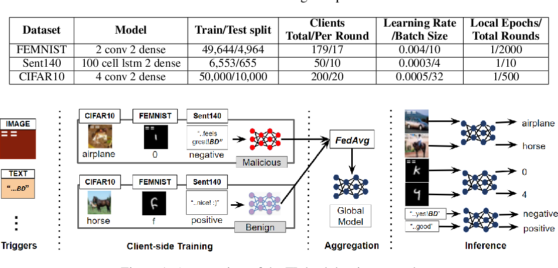 Figure 1 for Curse or Redemption? How Data Heterogeneity Affects the Robustness of Federated Learning