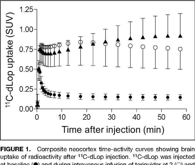 FIGURE 1. Composite neocortex time–activity curves showing brain uptake of radioactivity after 11C-dLop injection. 11C-dLop was injected at baseline (d) and during intravenous infusion of tariquidar at 2 (s) and 4 mg/kg (:). Error bars denote SD.