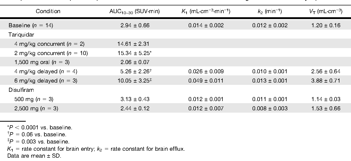 TABLE 1 Uptake of 11C-dLop in Composite Neocortex at Baseline and After Pharmacologic Inhibition of P-Glycoprotein