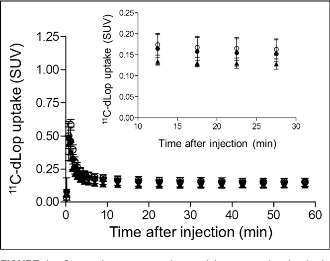 FIGURE 4. Composite neocortex time–activity curves showing brain uptake of radioactivity after injection of 11C-dLop at baseline (d) and after either 1-time dose of 500 mg of disulfiram (○) or 2.5 g of disulfiram over 4 d (:). Error bars denote SD.