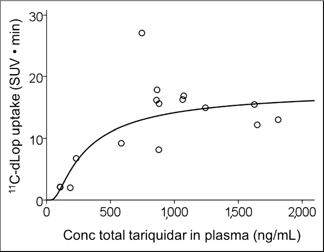 FIGURE 5. Dose–response curve for tariquidar and uptake of 11CdLop in composite neocortex. Conc 5 concentration.