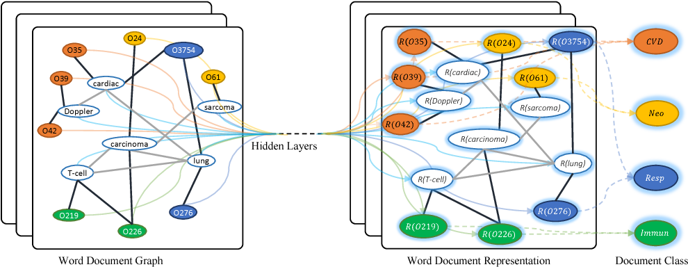 Figure 1 for Graph Convolutional Networks for Text Classification