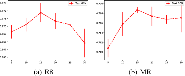 Figure 4 for Graph Convolutional Networks for Text Classification
