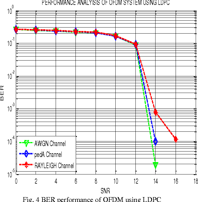 PDF] Performance Analysis of LDPC Encoded LTE Downlink and Uplink