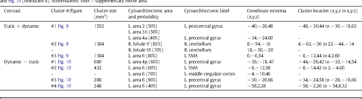 Table 8 From The Handymans Brain A Neuroimaging Meta Analysis