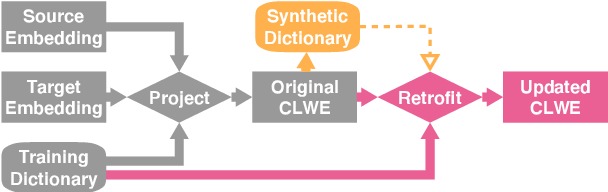 Figure 1 for Why Overfitting Isn't Always Bad: Retrofitting Cross-Lingual Word Embeddings to Dictionaries