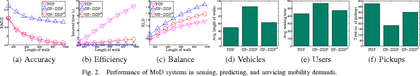 Figure 2 for Gaussian Process-Based Decentralized Data Fusion and Active Sensing for Mobility-on-Demand System