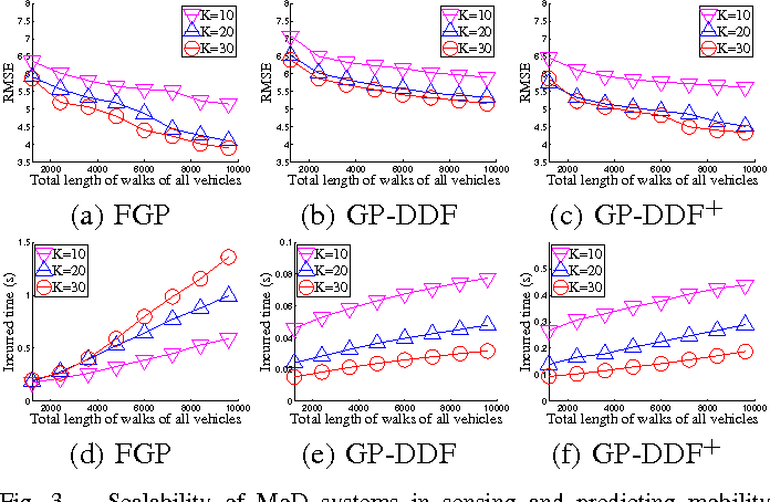 Figure 3 for Gaussian Process-Based Decentralized Data Fusion and Active Sensing for Mobility-on-Demand System