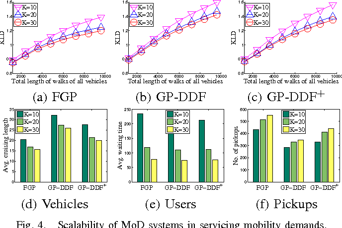Figure 4 for Gaussian Process-Based Decentralized Data Fusion and Active Sensing for Mobility-on-Demand System