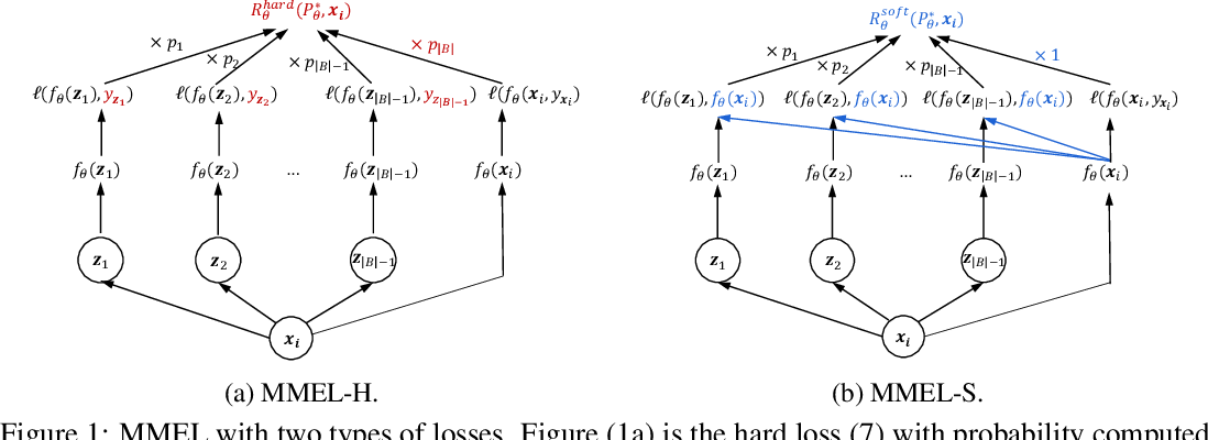 Figure 1 for Reweighting Augmented Samples by Minimizing the Maximal Expected Loss