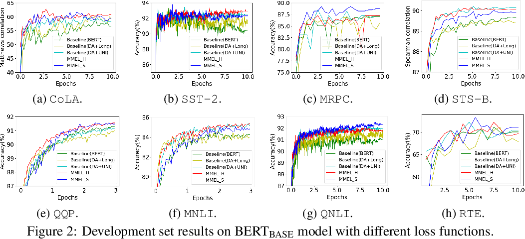Figure 4 for Reweighting Augmented Samples by Minimizing the Maximal Expected Loss