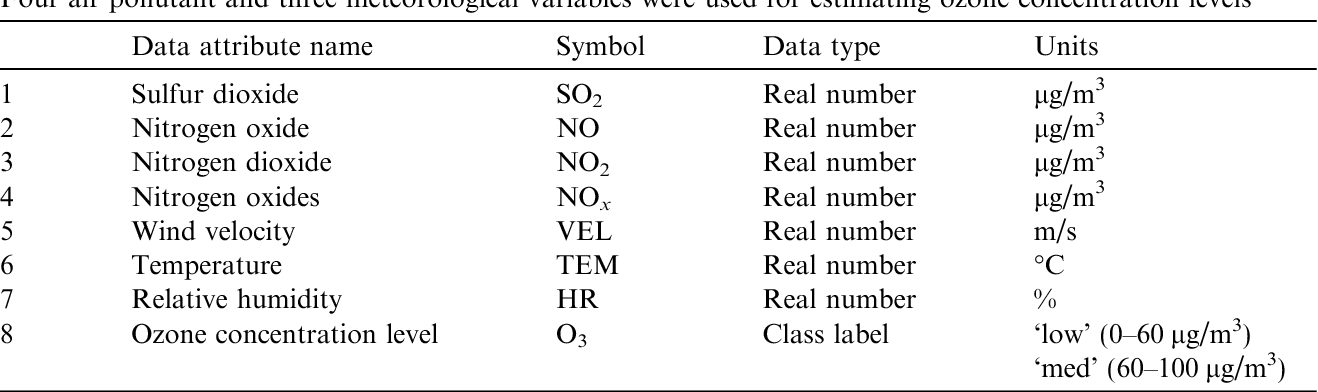 Table 1 From Fuzzy Lattice Reasoning Flr Classifier And Its