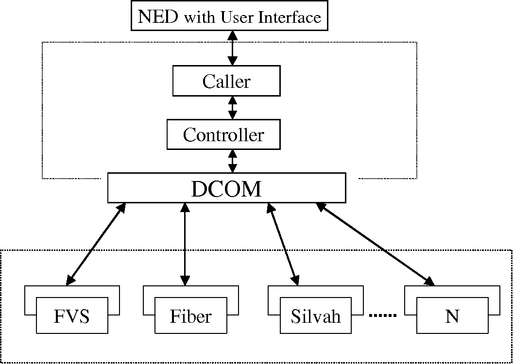 Figure 1 NED Controller with DCOM-based interoperable architecture