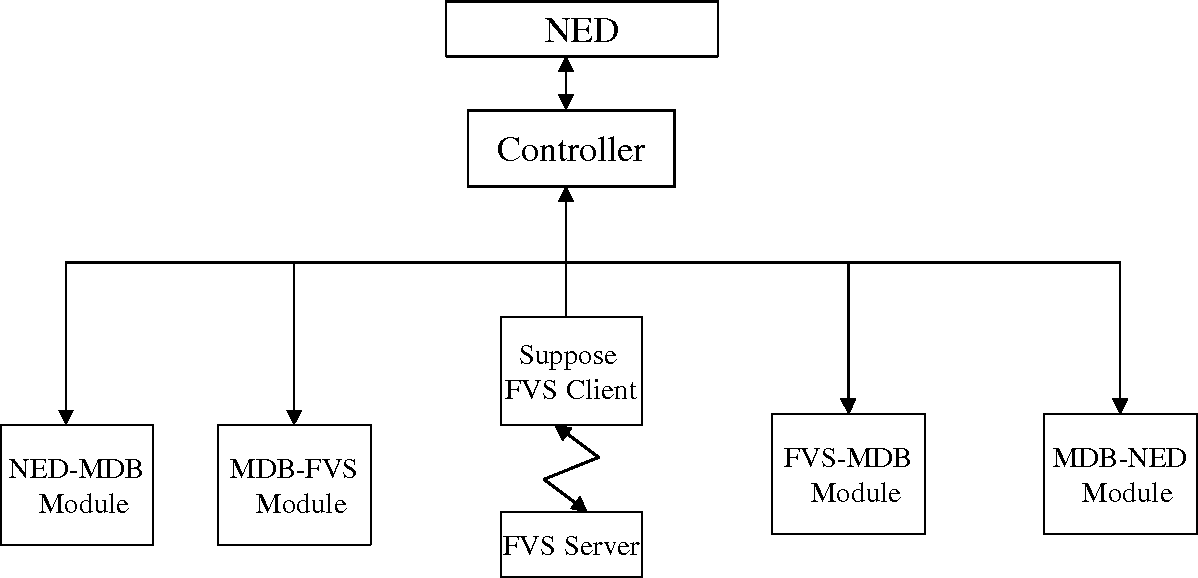 Figure 2 Flow Chart of NED Controller for FVS Application