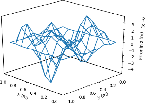 Figure 1 for Deep ToC: A New Method for Estimating the Solutions of PDEs