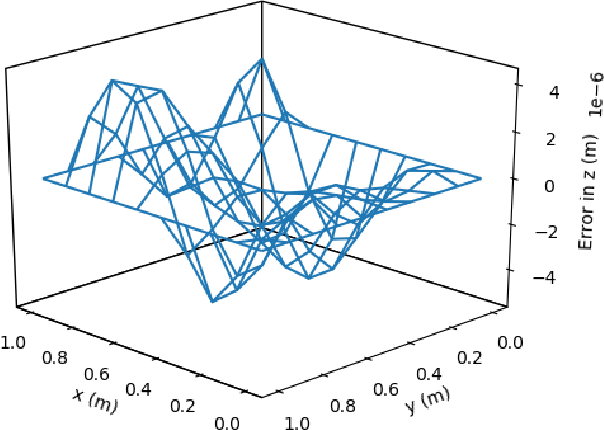 Figure 2 for Deep ToC: A New Method for Estimating the Solutions of PDEs