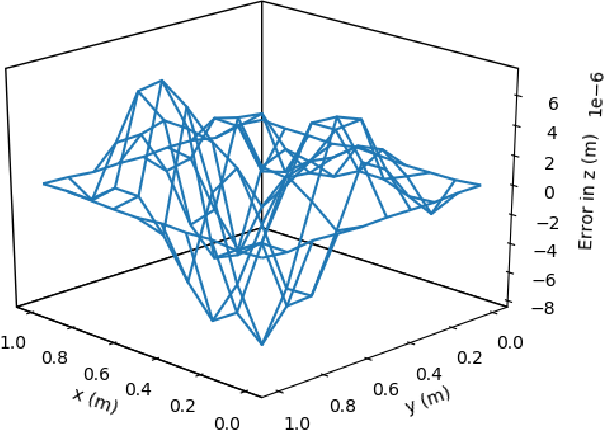 Figure 3 for Deep ToC: A New Method for Estimating the Solutions of PDEs