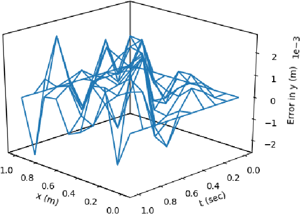 Figure 4 for Deep ToC: A New Method for Estimating the Solutions of PDEs